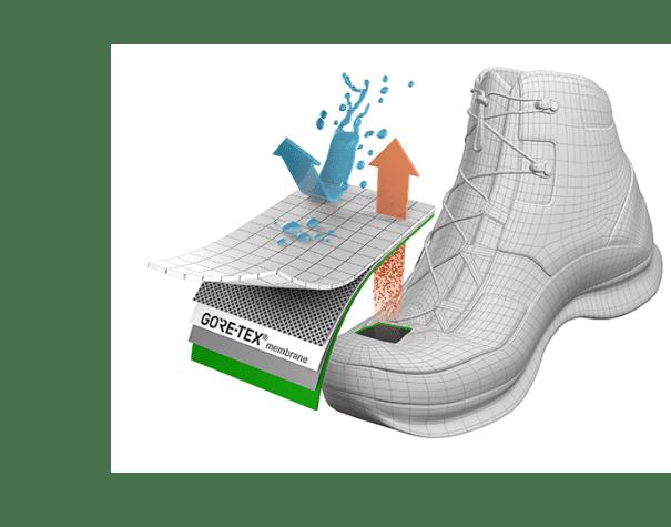 Membranas impermeables y transpirables para calzado de seguridad